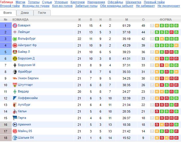 Турнирная таблица Бундеслиги-2020/21