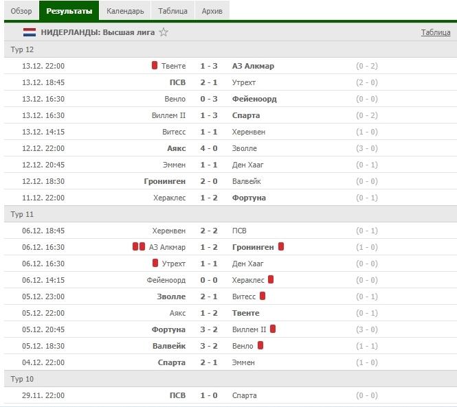 В категории «Футбол» возле матчей вы можете увидеть красные карточки, означающее количество удалений