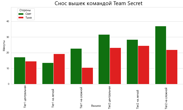Гистограмма сноса вышек от Team Secret в 2020-м году.