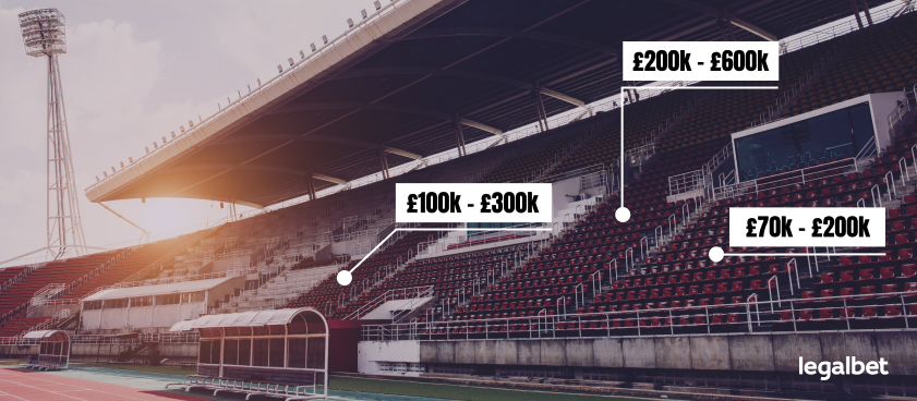 Premier League Finances