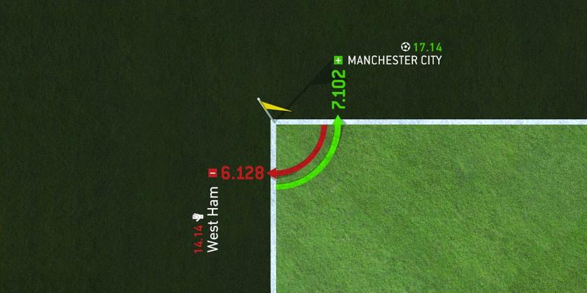 Манчестер Сити. Почему в одном матче 20 угловых, а в другом 2?