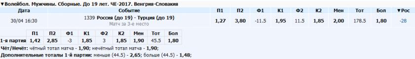 Россия (до 19) - Турция (до 19) (волейбол)