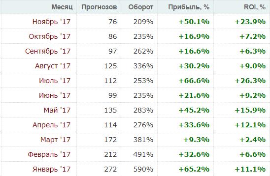 Старт сезона - 2018.