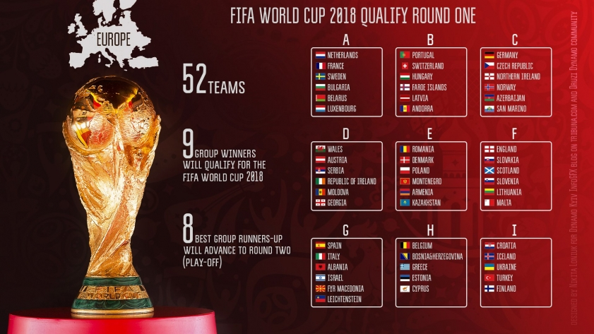 Последние битвы в группах и прогнозы на них в европейском отборе на Чемпионат Мира 2018