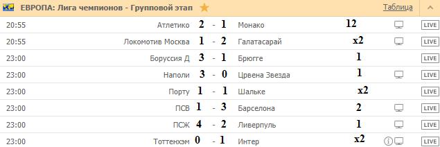 28 Ноября Лига Чемпионов прогноз