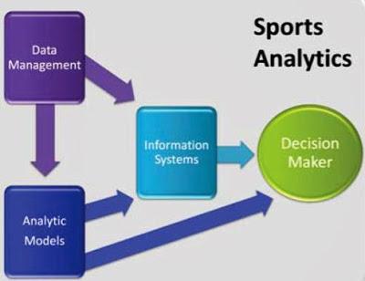Спортивная аналитика. Развитие.