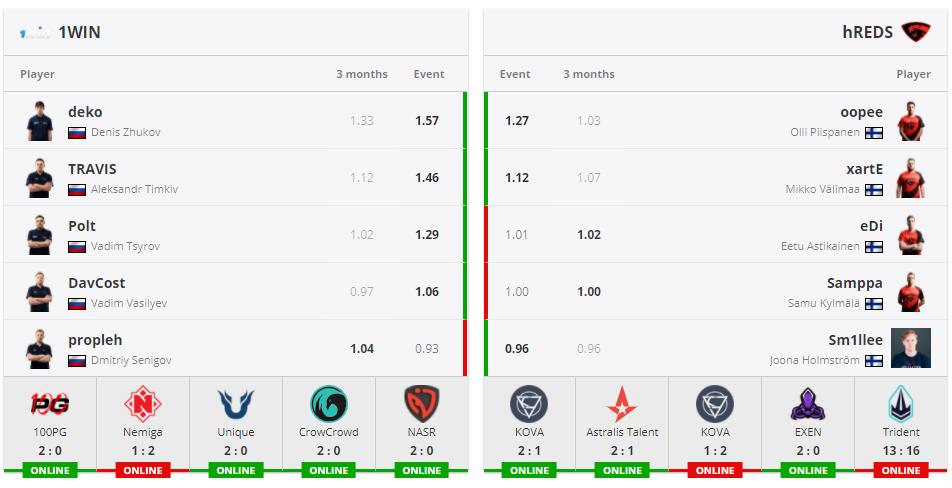Показатели Rating 2.0 у игроков 1WIN и hREDS
