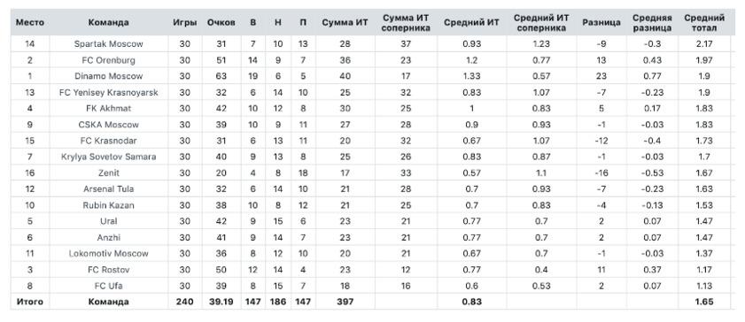 Ставочные тренды российского футбола