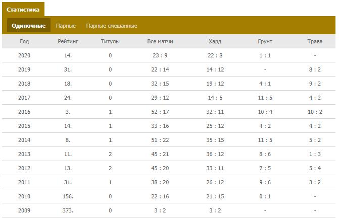 Статистика в теннисе
