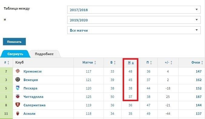Команды Серии Б с наибольшим количеством ничьих за три сезона
